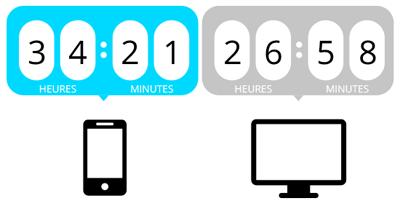 Le temps passé chaque mois sur les smartphones dépasse celui des ordinateurs.