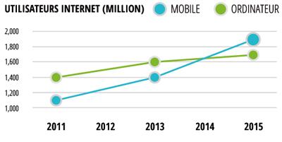 En 2015, la majorité des utilisateurs dans le monde consultent internet sur support mobile.