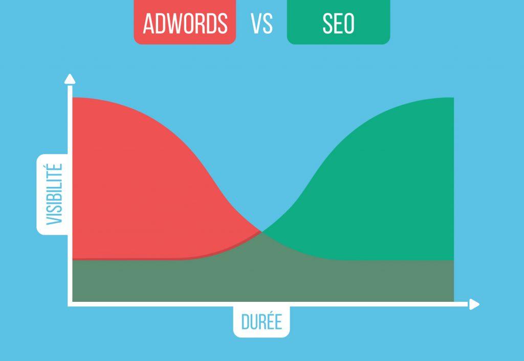 AdWord vs Référencement naturel